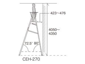 CHE-270作業高目安