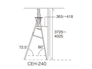 CHE-240作業高目安