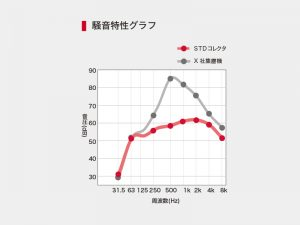 STDコレクタ騒音特性グラフ