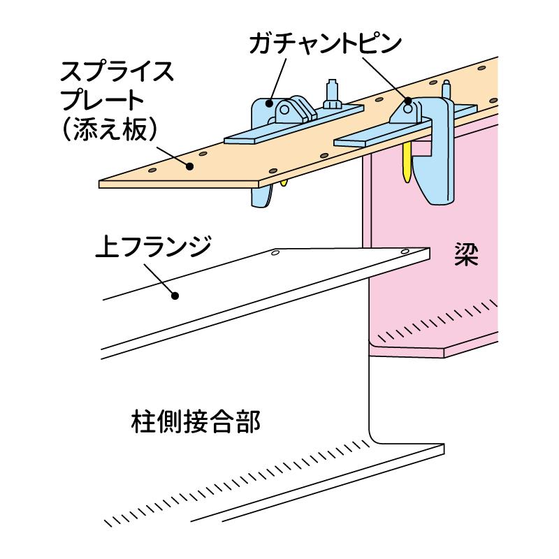 1)ガチャントピンを設置